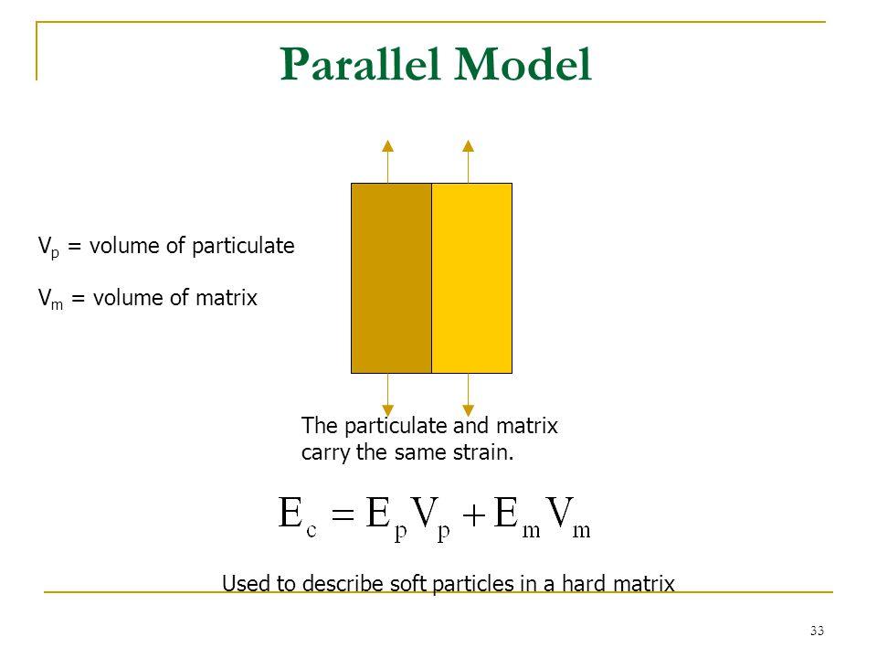 Parallel Model Vp = volume of particulate Vm = volume of matrix