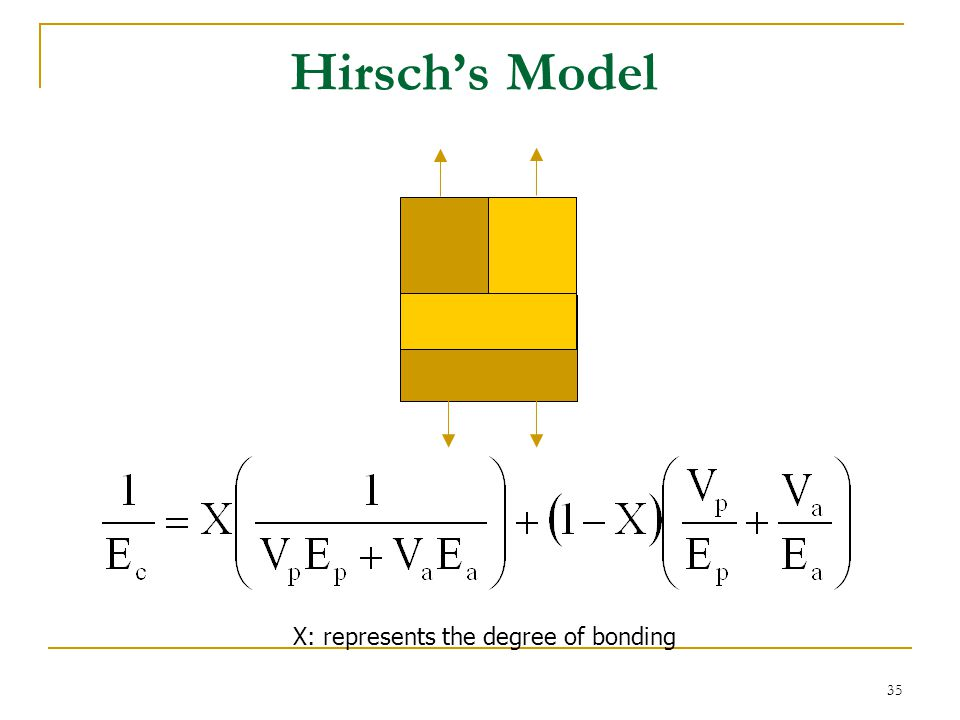 Hirsch's Model gg X: represents the degree of bonding