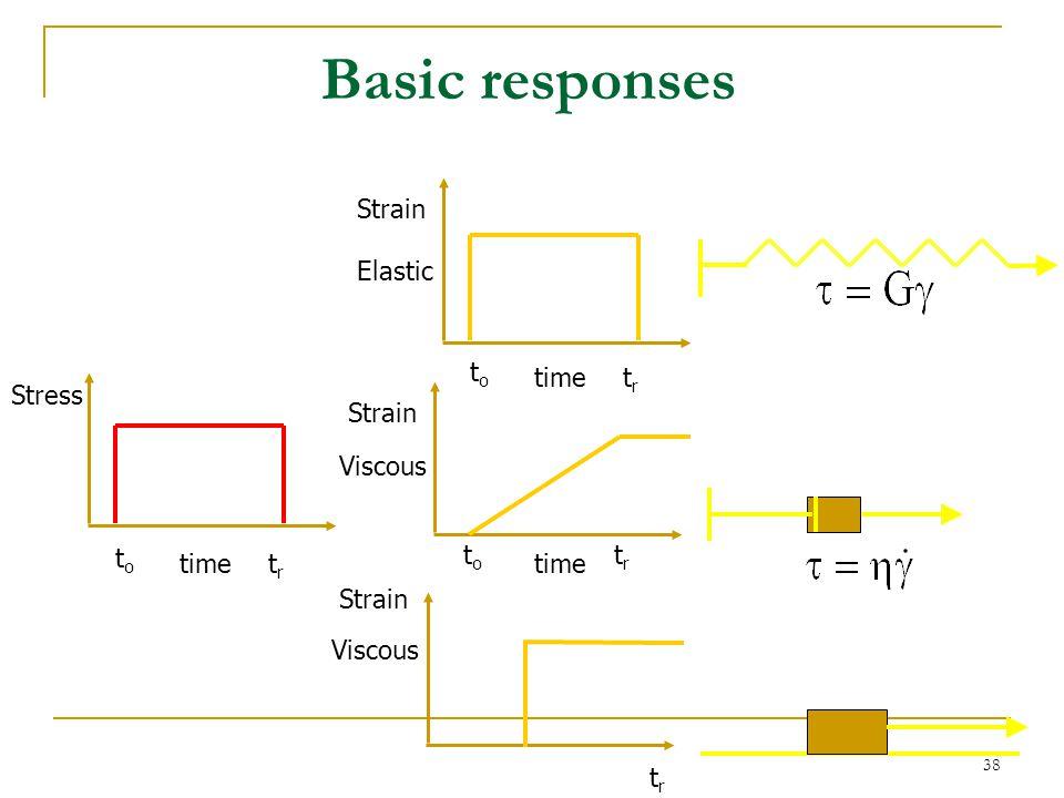 Basic responses Strain Elastic to time tr Stress Strain Viscous to to