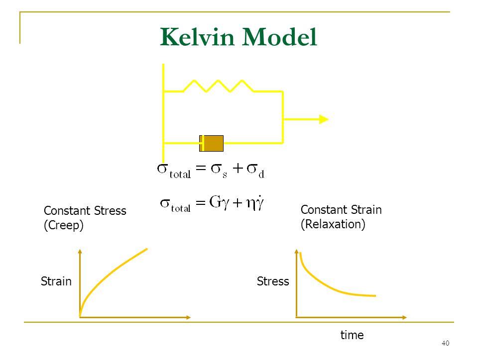 Kelvin Model Constant Stress (Creep) Constant Strain (Relaxation)