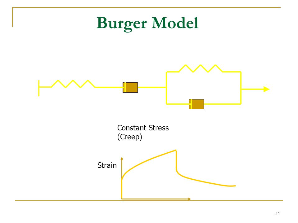 Burger Model Constant Stress (Creep) Strain time