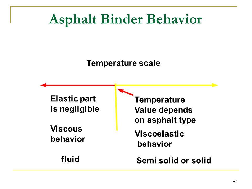 Asphalt Binder Behavior