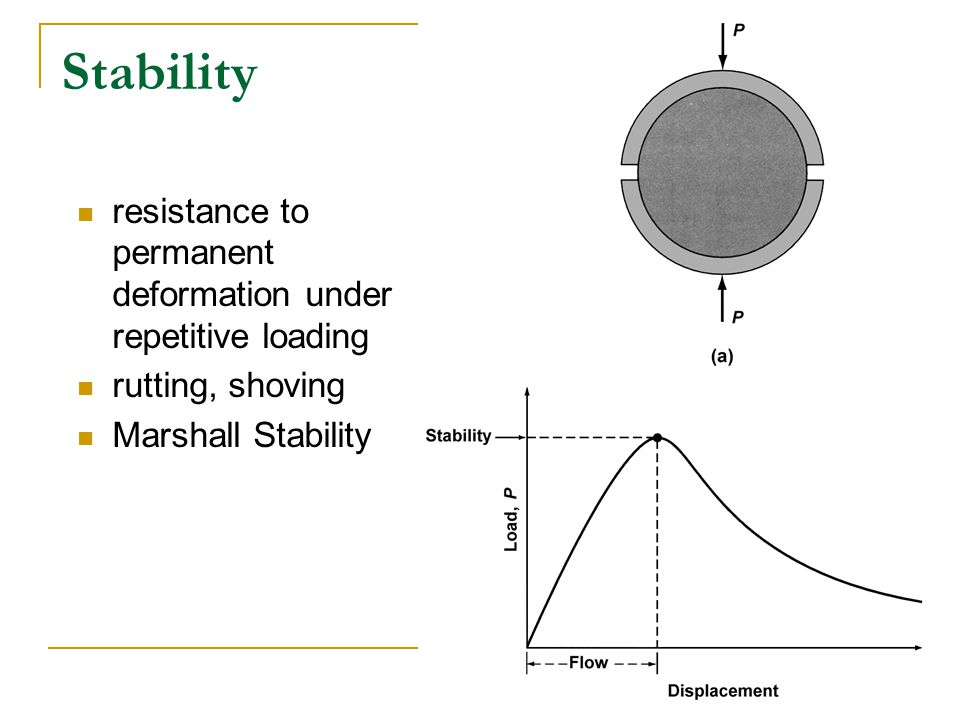 Stability resistance to permanent deformation under repetitive loading