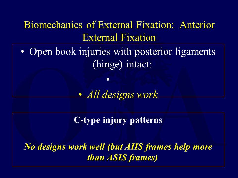 Biomechanics of External Fixation: Anterior External Fixation