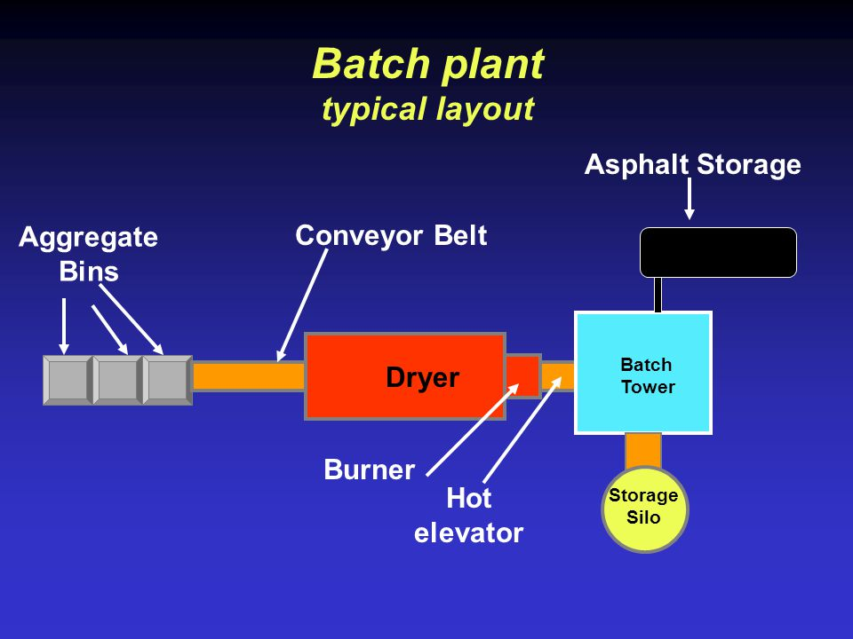 Batch plant typical layout
