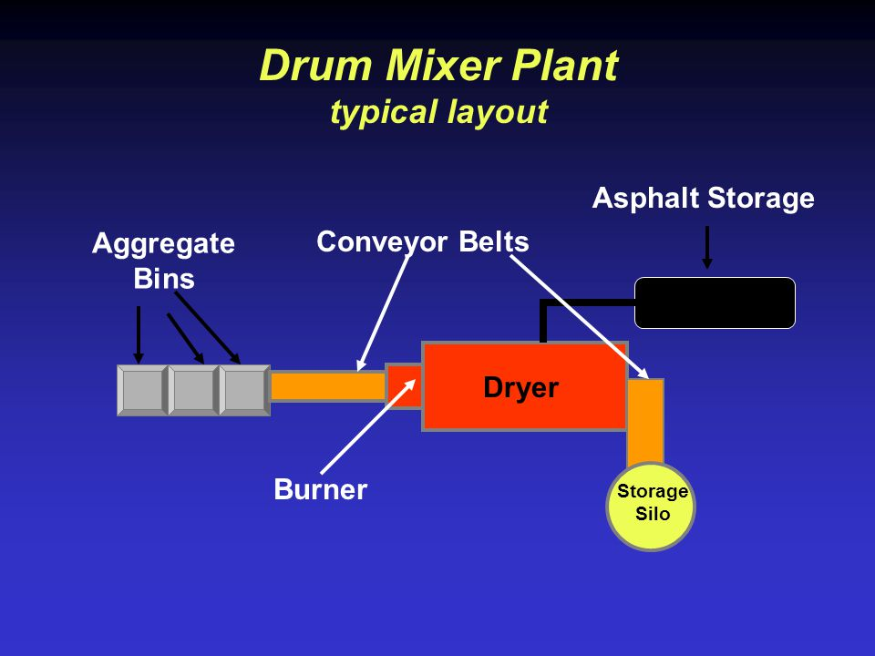 Drum Mixer Plant typical layout