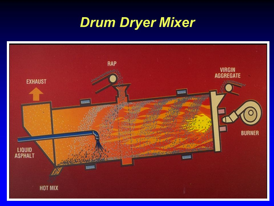 Drum Dryer Mixer This is a schematic of the drum mix plant.