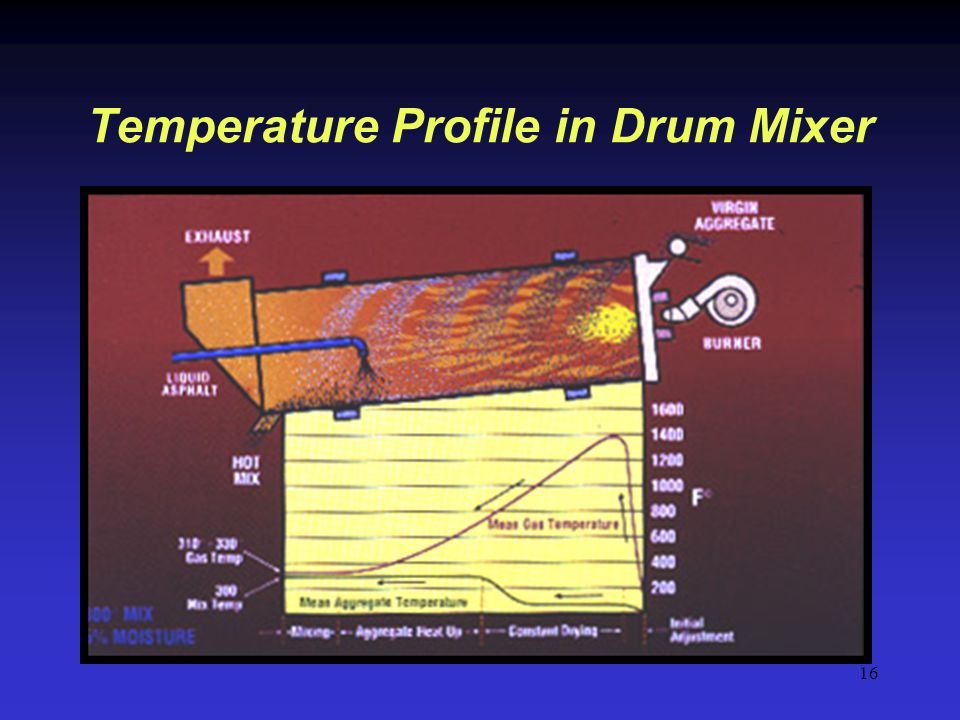 Temperature Profile in Drum Mixer