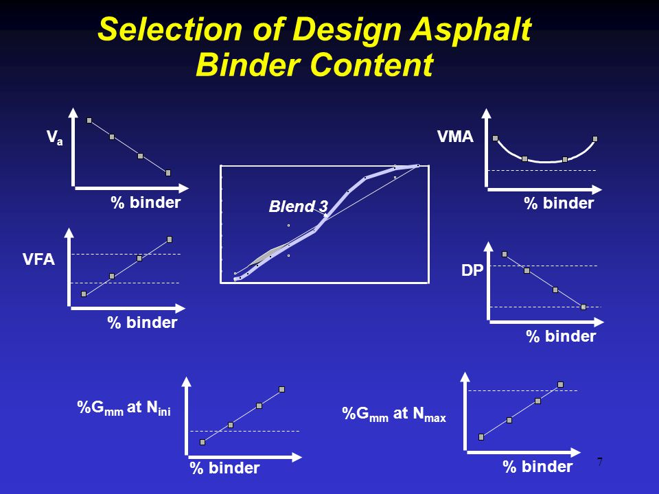 Selection of Design Asphalt Binder Content