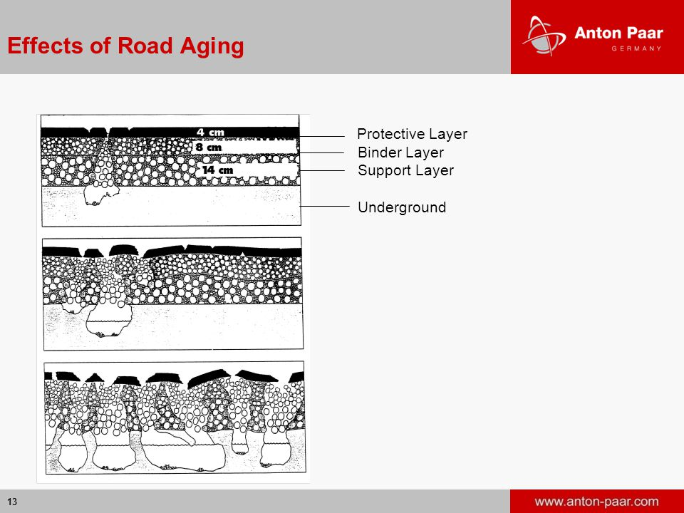 Effects of Road Aging Protective Layer Binder Layer Support Layer