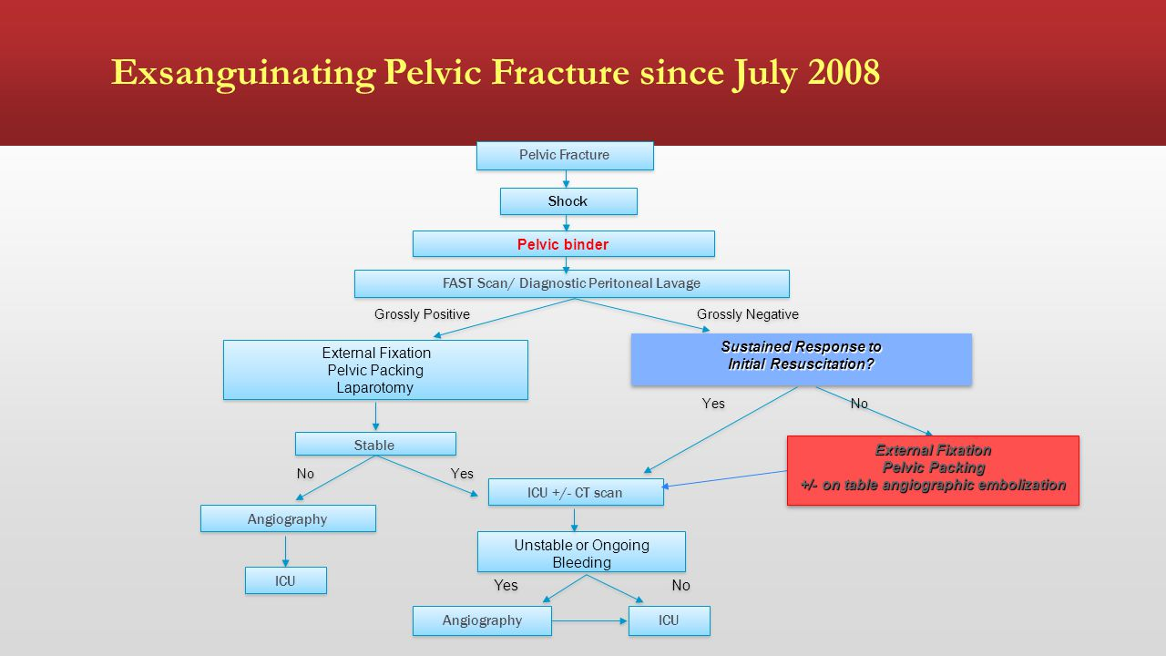 Exsanguinating Pelvic Fracture since July 2008