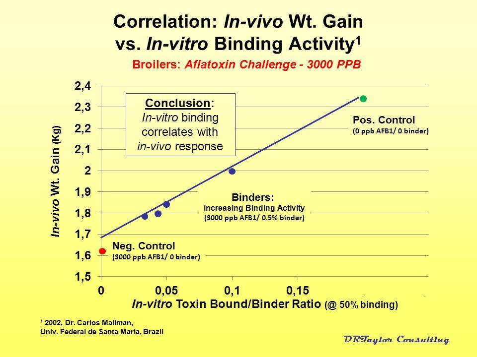 Correlation: In-vivo Wt. Gain vs. In-vitro Binding Activity1