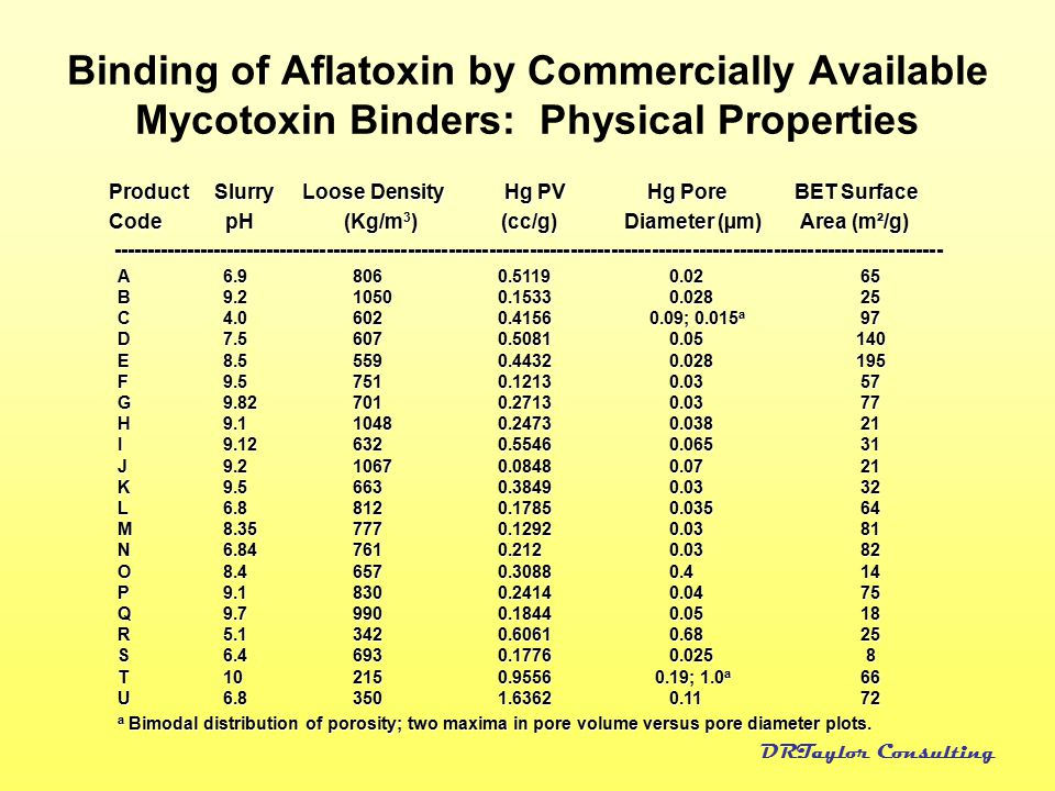 Binding of Aflatoxin by Commercially Available Mycotoxin Binders: Physical Properties