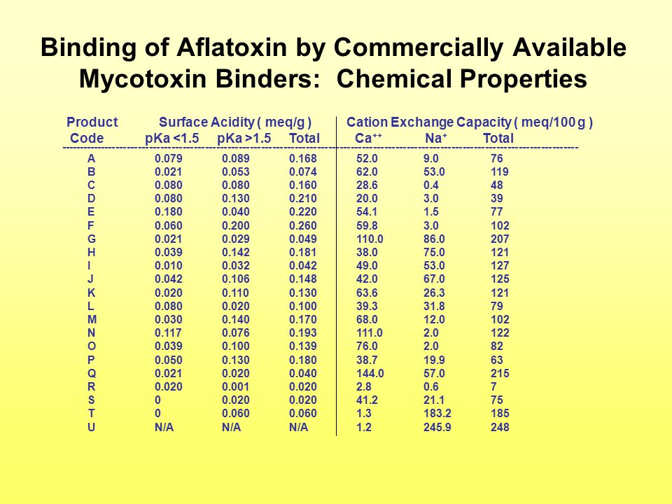Binding of Aflatoxin by Commercially Available Mycotoxin Binders: Chemical Properties