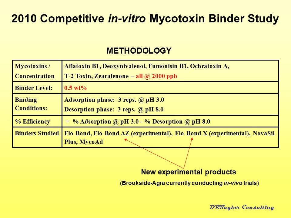 2010 Competitive in-vitro Mycotoxin Binder Study