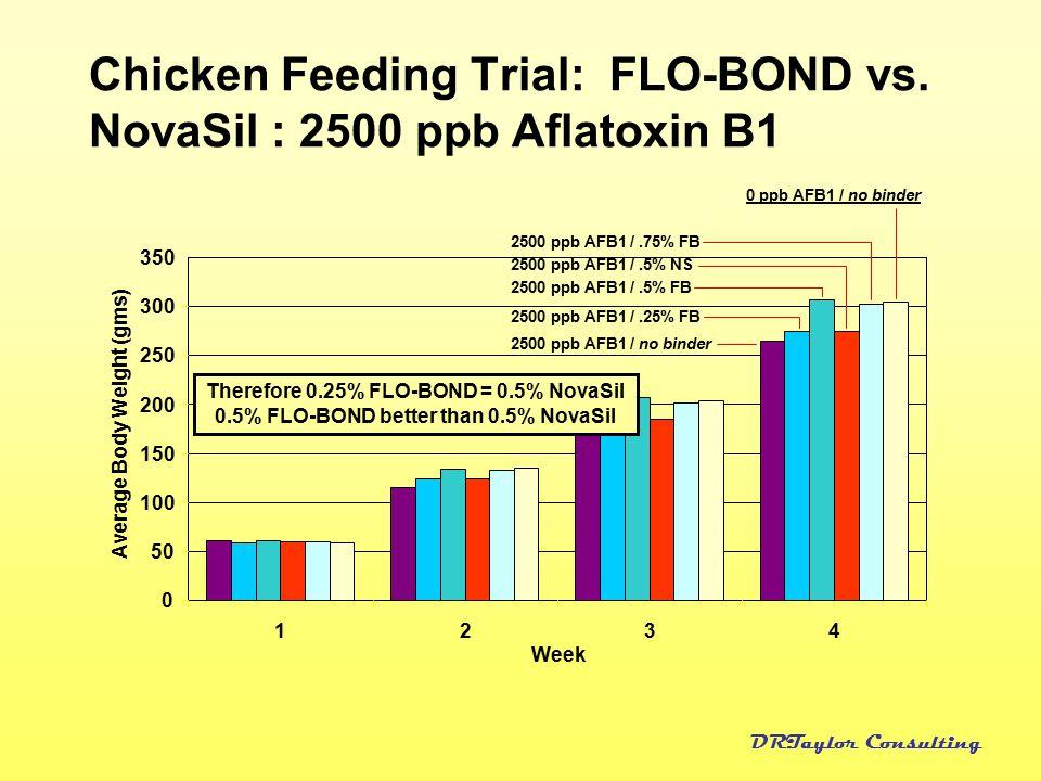 Chicken Feeding Trial: FLO-BOND vs. NovaSil : 2500 ppb Aflatoxin B1