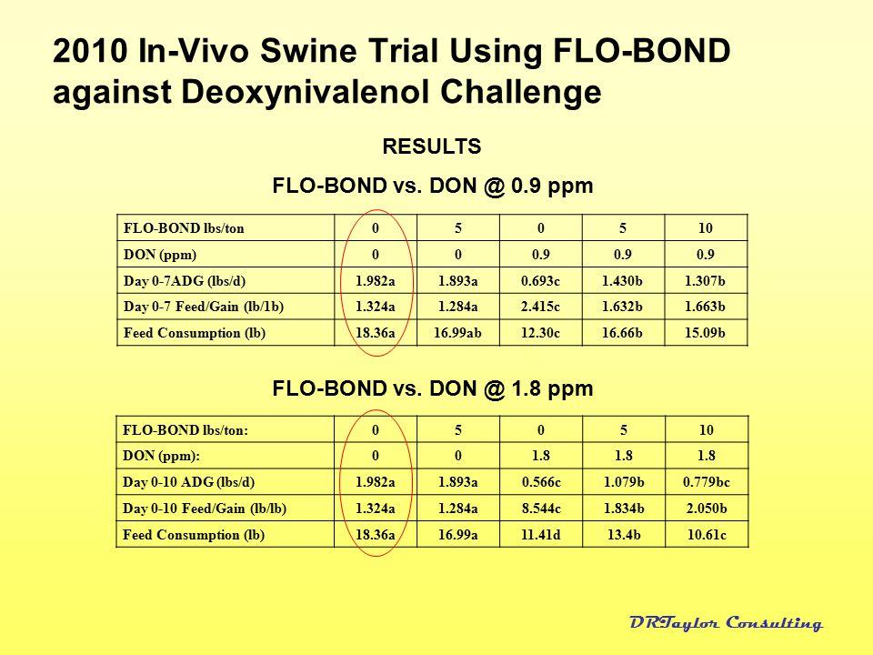 2010 In-Vivo Swine Trial Using FLO-BOND against Deoxynivalenol Challenge