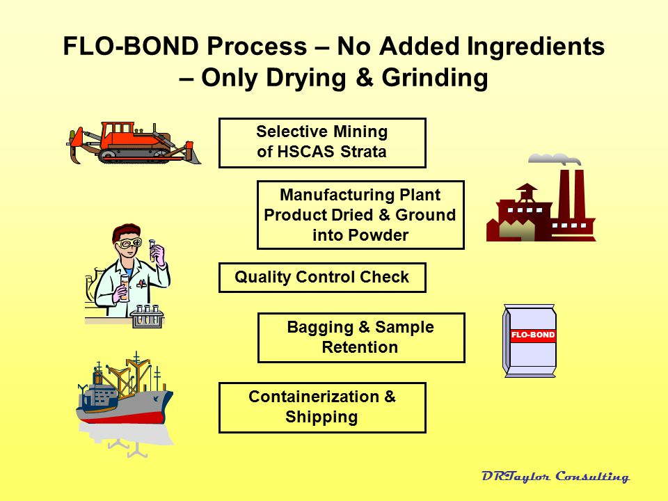 FLO-BOND Process – No Added Ingredients – Only Drying & Grinding