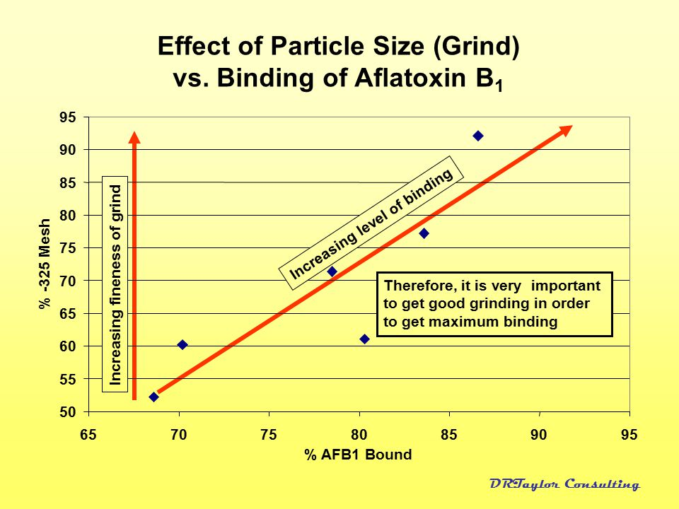 Effect of Particle Size (Grind) vs. Binding of Aflatoxin B1