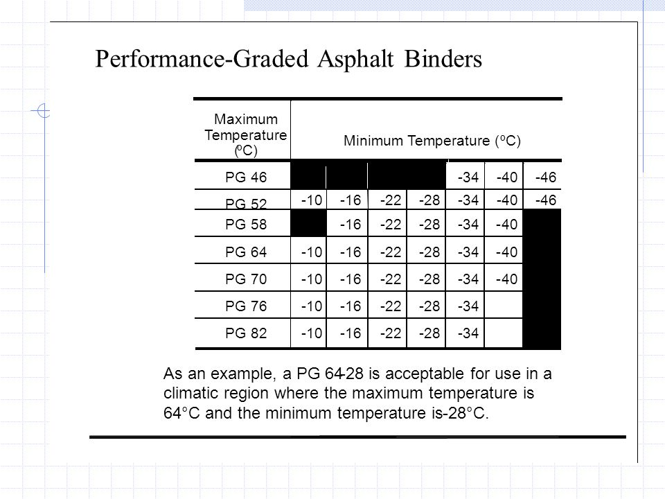 Performance-Graded Asphalt Binders