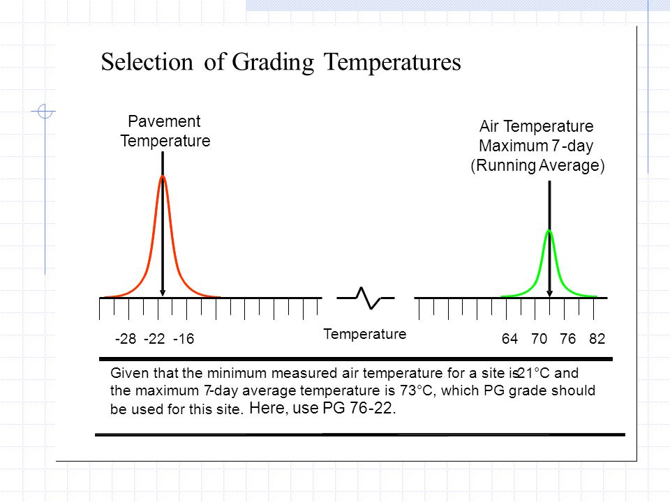 Selection of Grading Temperatures