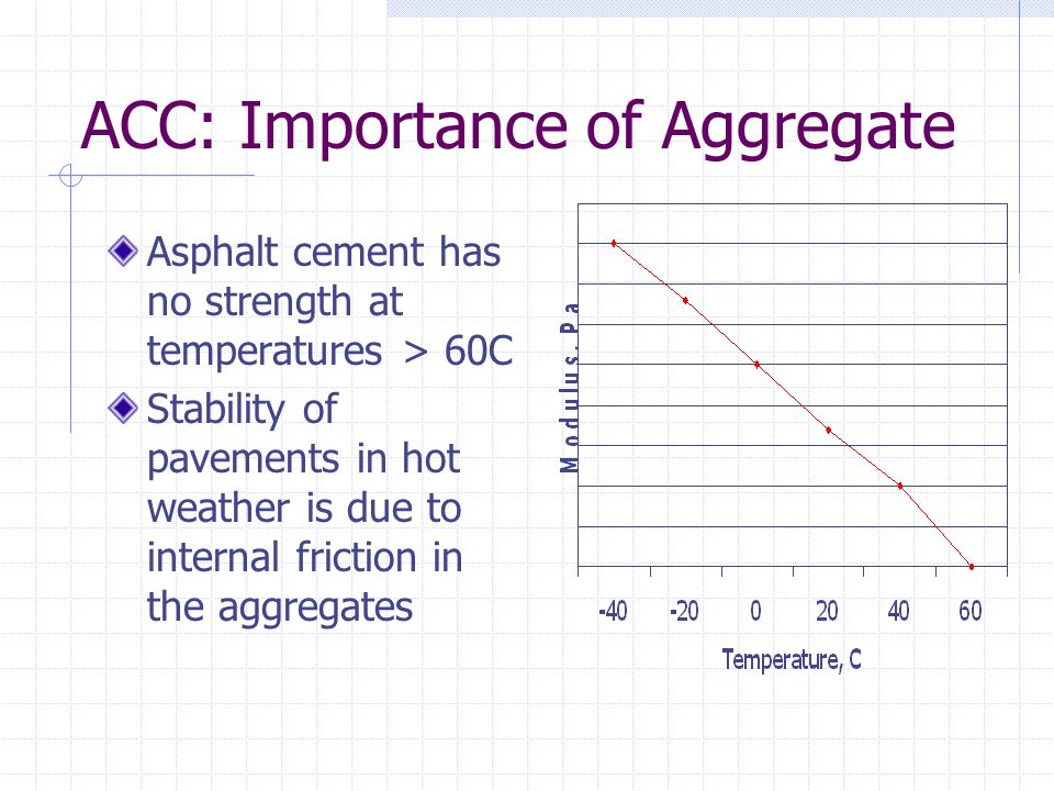 ACC: Importance of Aggregate