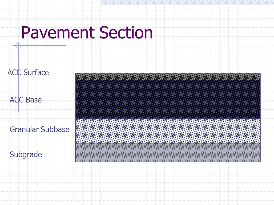Pavement Section ACC Surface ACC Base Granular Subbase Subgrade