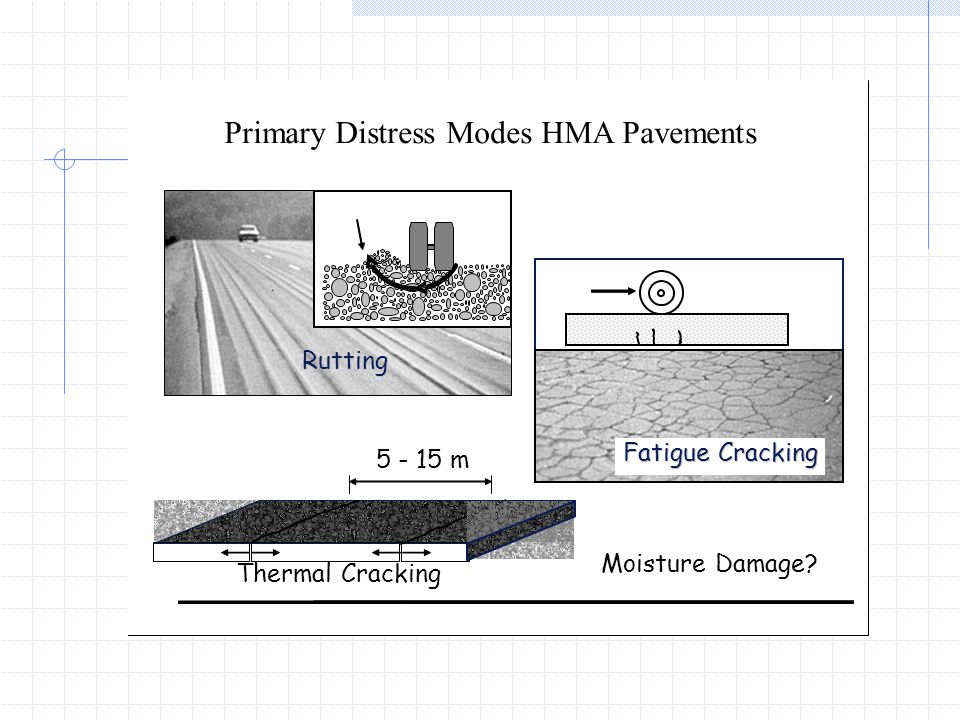 Primary Distress Modes HMA Pavements