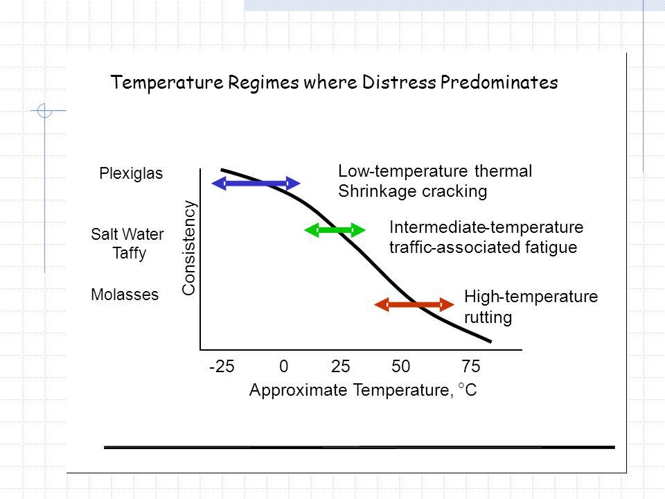 Temperature Regimes where Distress Predominates