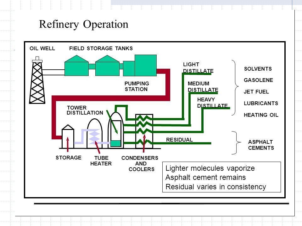 Refinery Operation Lighter molecules vaporize Asphalt cement remains