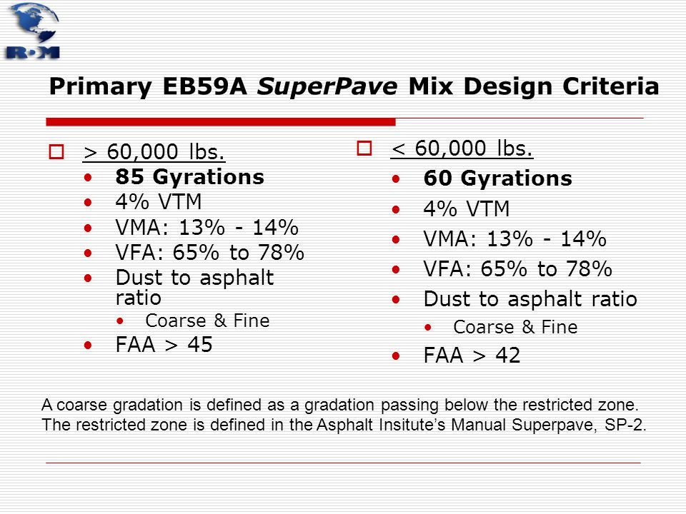 Primary EB59A SuperPave Mix Design Criteria
