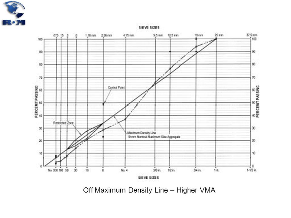 Off Maximum Density Line – Higher VMA