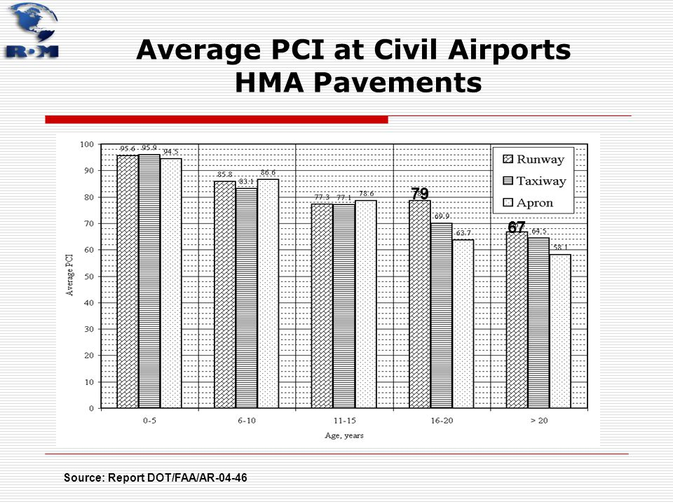 Average PCI at Civil Airports HMA Pavements