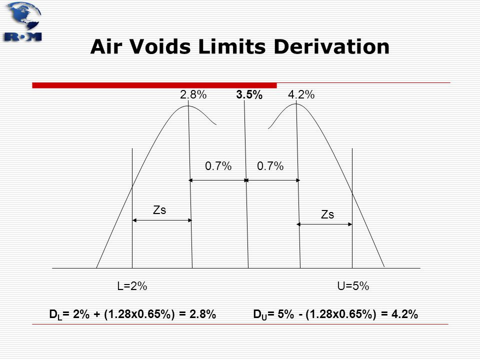 Air Voids Limits Derivation