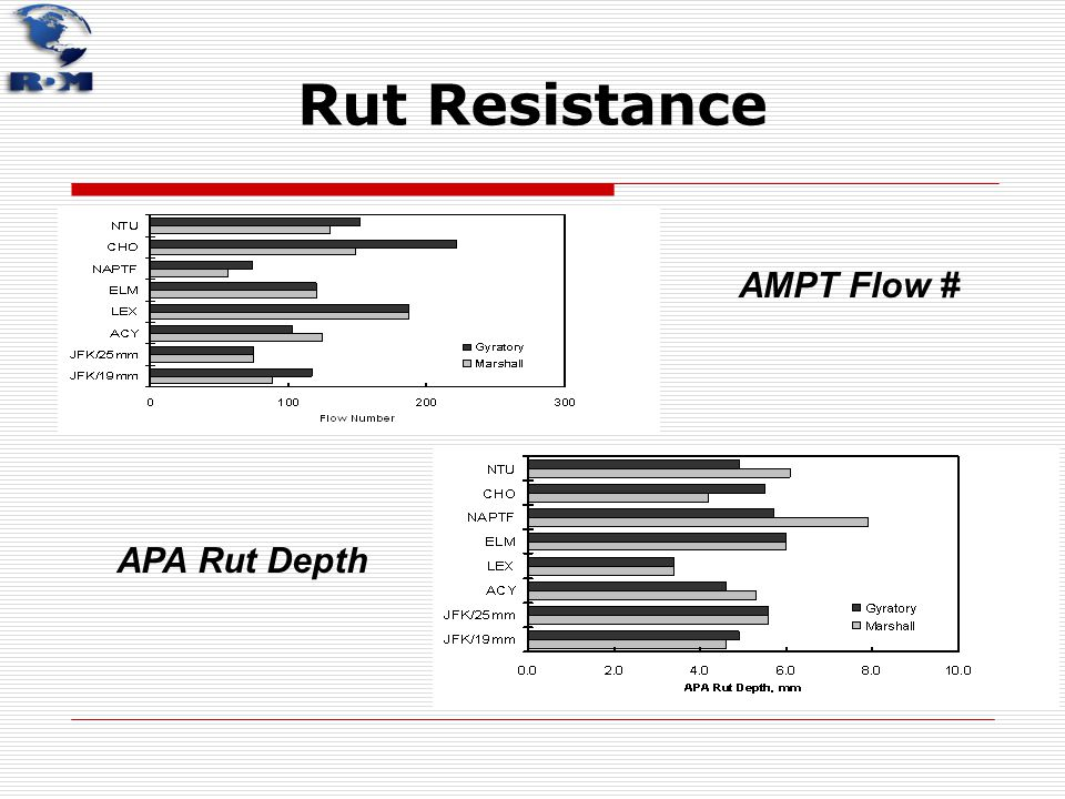 Rut Resistance AMPT Flow # APA Rut Depth