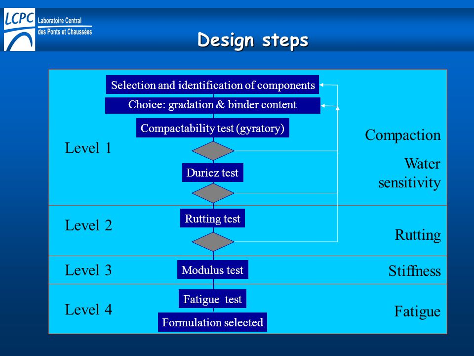Design steps Compaction Water sensitivity Level 1 Level 2 Rutting