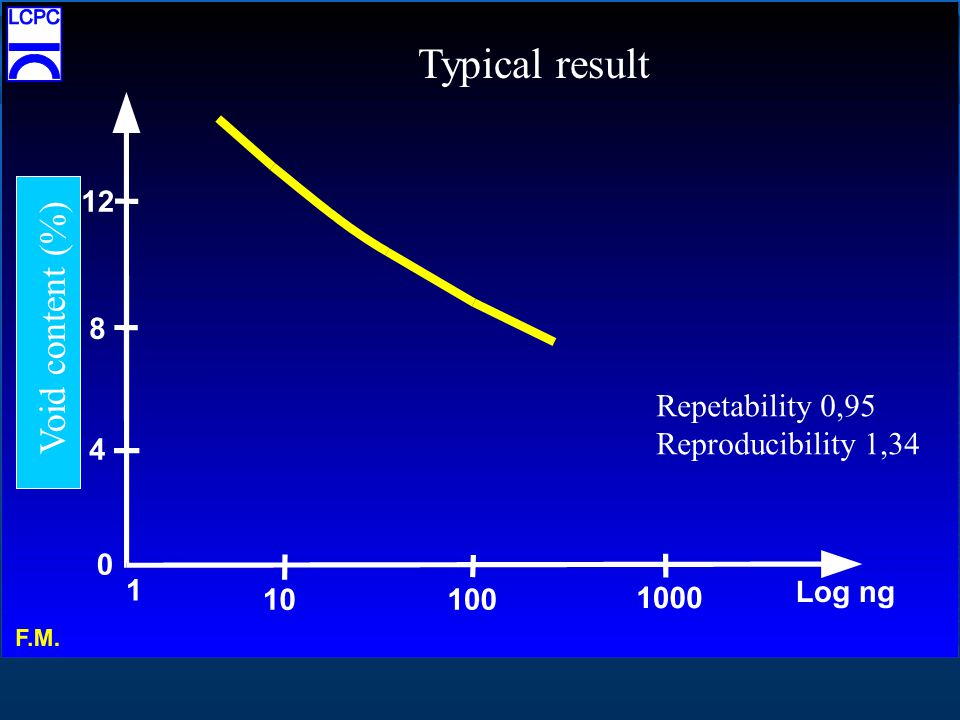 Typical result Void content (%) Repetability 0,95 Reproducibility 1,34