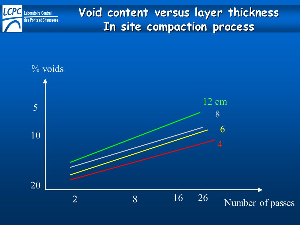 Void content versus layer thickness In site compaction process