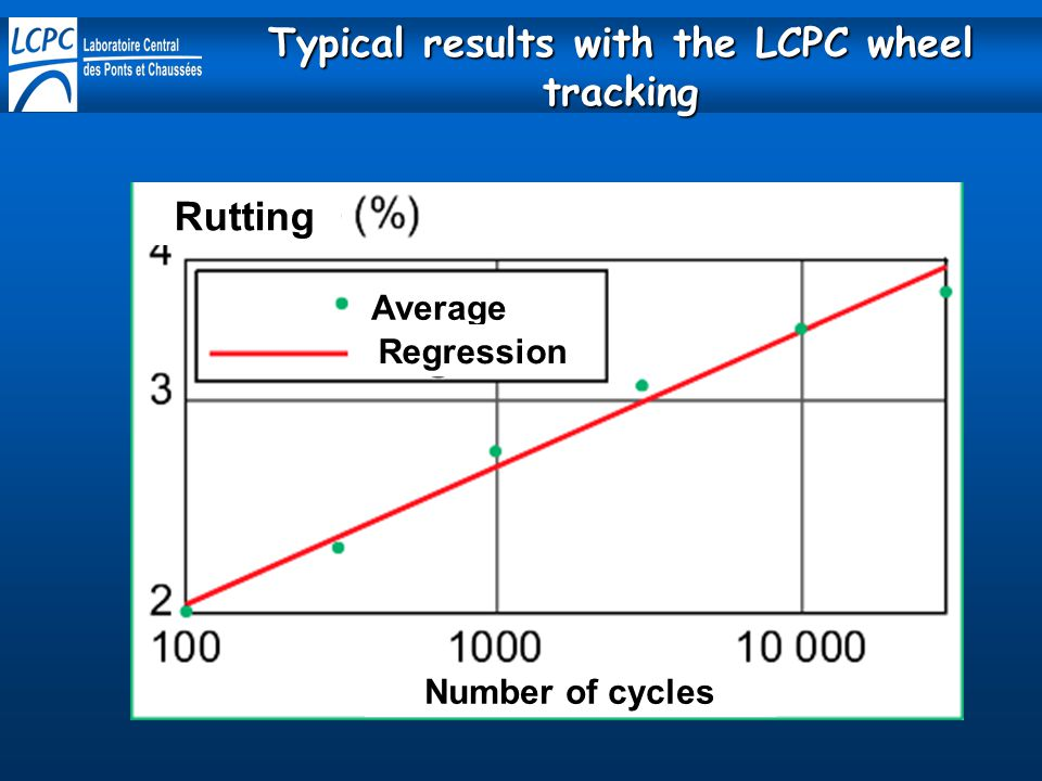 Typical results with the LCPC wheel tracking