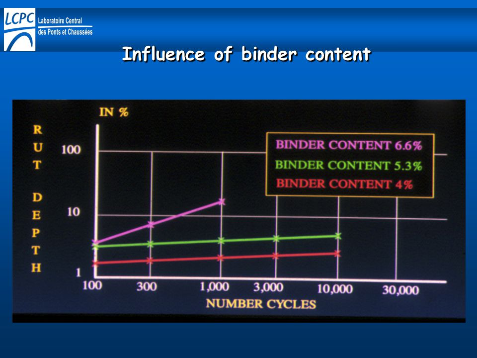Influence of binder content