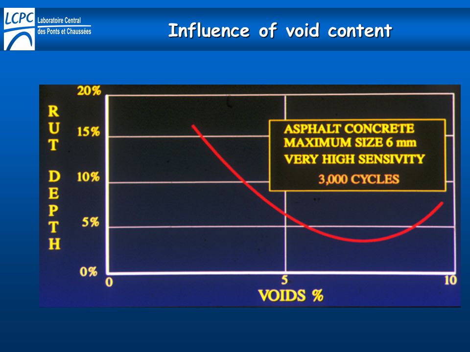 Influence of void content