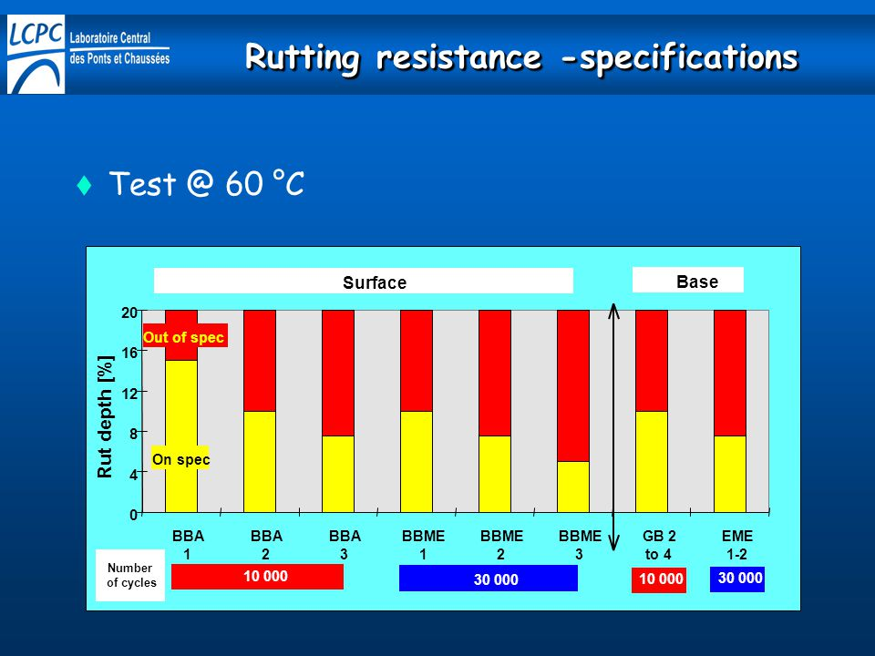 Rutting resistance -specifications