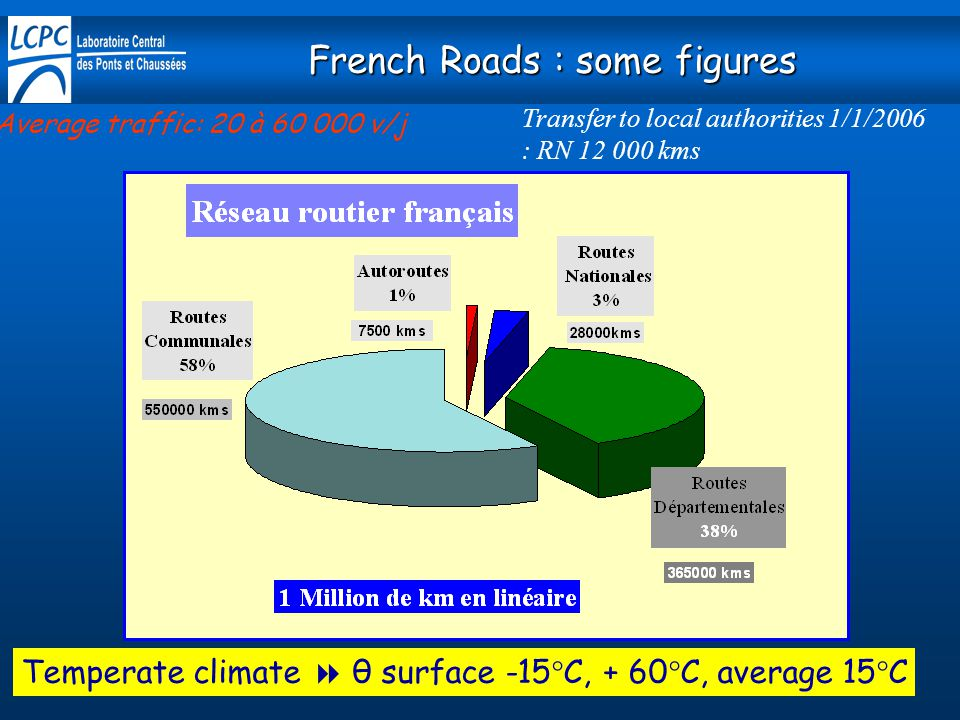 French Roads : some figures