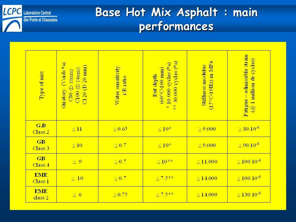 Base Hot Mix Asphalt : main performances
