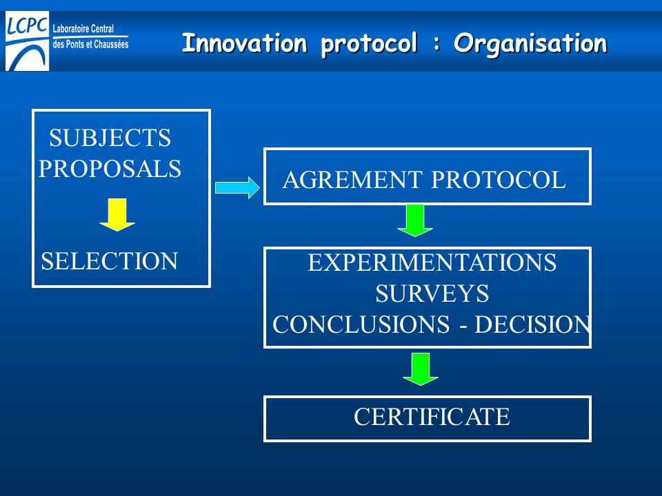 Innovation protocol : Organisation