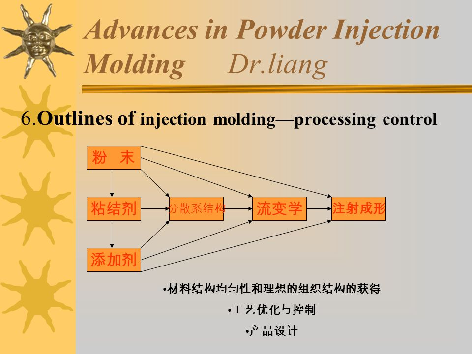 Advances in Powder Injection Molding Dr.liang