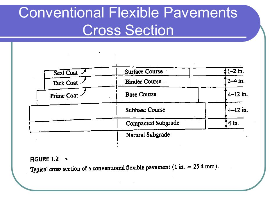 Conventional Flexible Pavements Cross Section