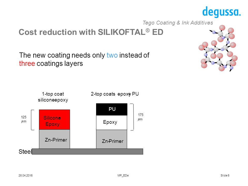 Cost reduction with SILIKOFTAL® ED