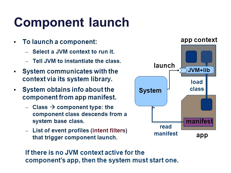 Component launch app context To launch a component: