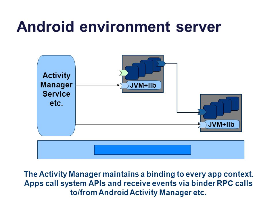 Android environment server